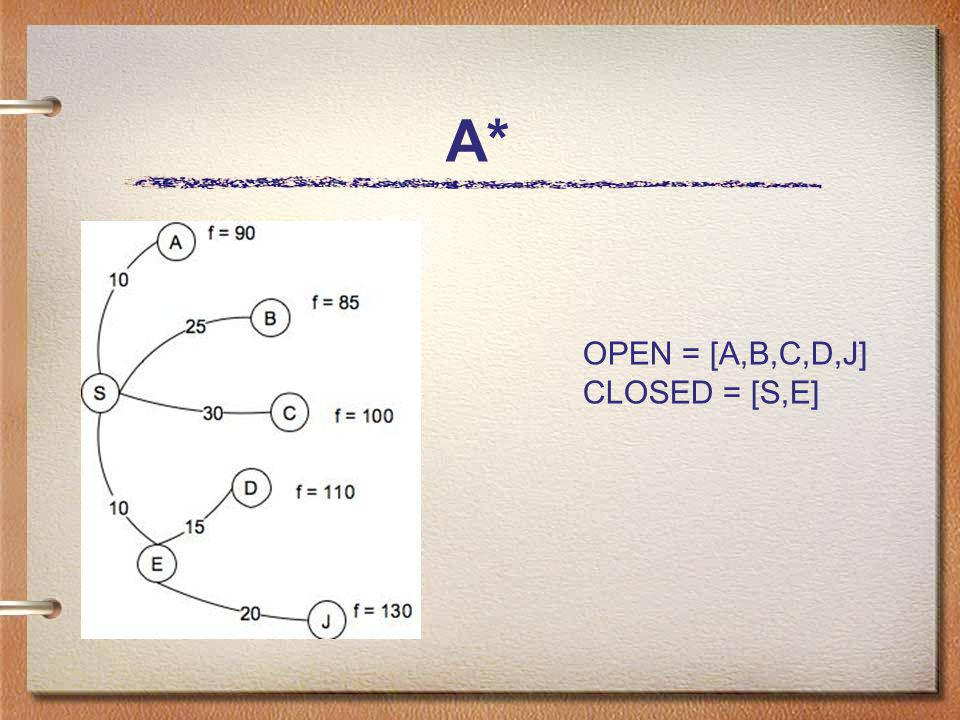 A* OPEN = [A,B,C,D,J] CLOSED = [S,E]